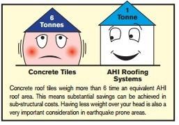 Ưu nhược điểm của các loại vật liệu lợp mái